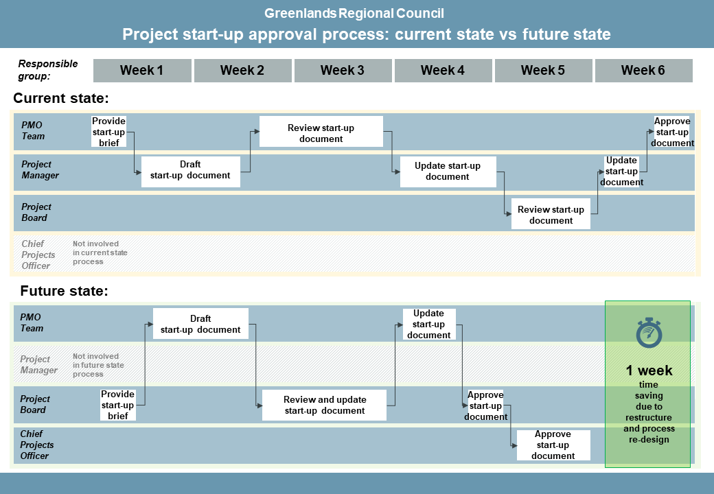 Timeline of project start-up approval process. Workflows split into two: current state and future state