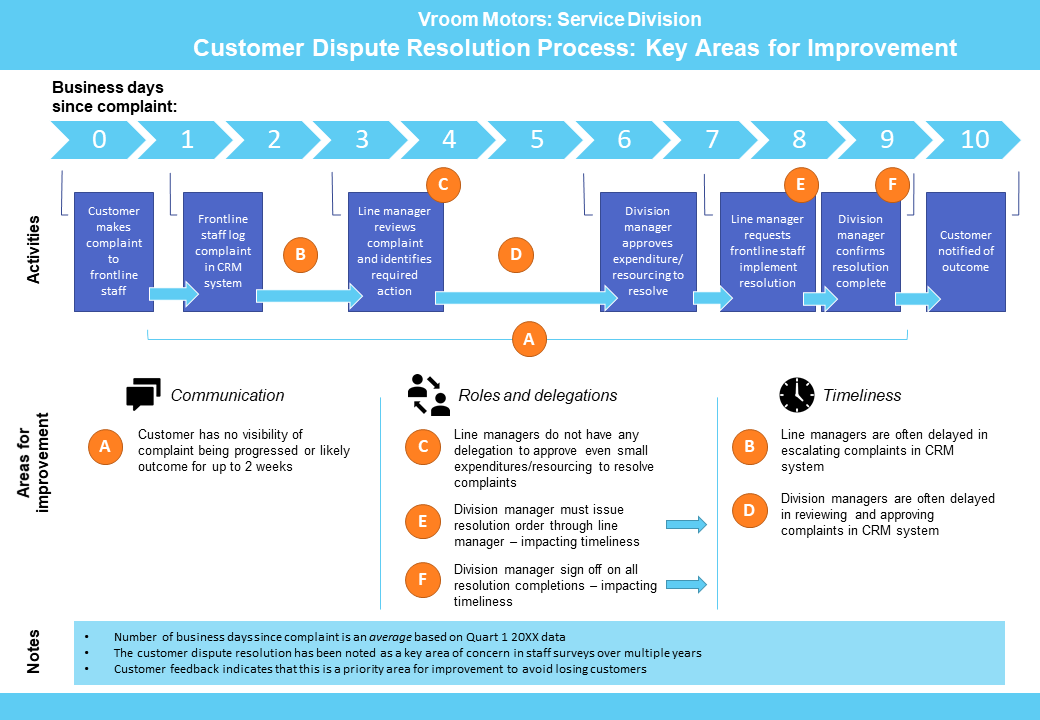 visuals of process timeline. Blue archetype with header stating 'business days since complaint.' below is a workflow of activities to resolve complaint, followed by a list of areas for improvement.
