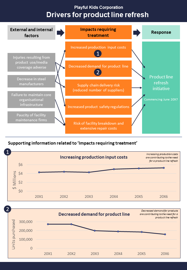 Infographic and graph showing reasons and drivers. Workflow with arrows between external and internal factors, impacts requiring treatment and response. Below are two graphs. one showing increasing production input costs. The other showing decreased demand for product line.
