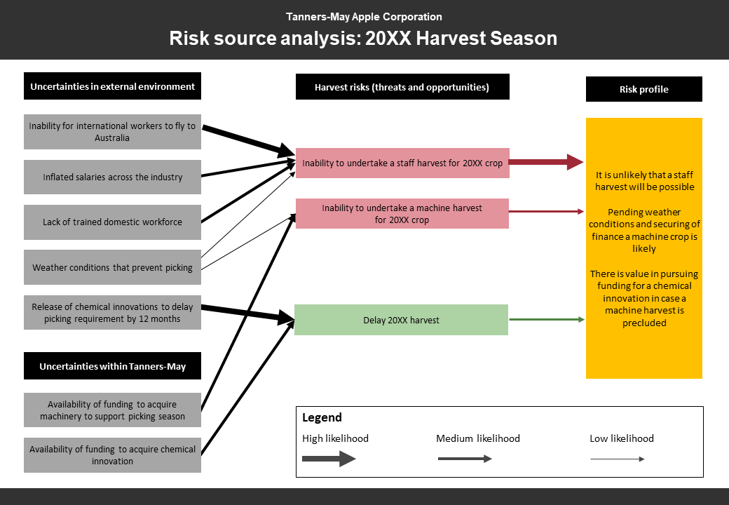 Workflow diagram of reasons and drivers for a project. Diagram split into three: Uncertainties in external and internal environment, harvest risks and risk profile