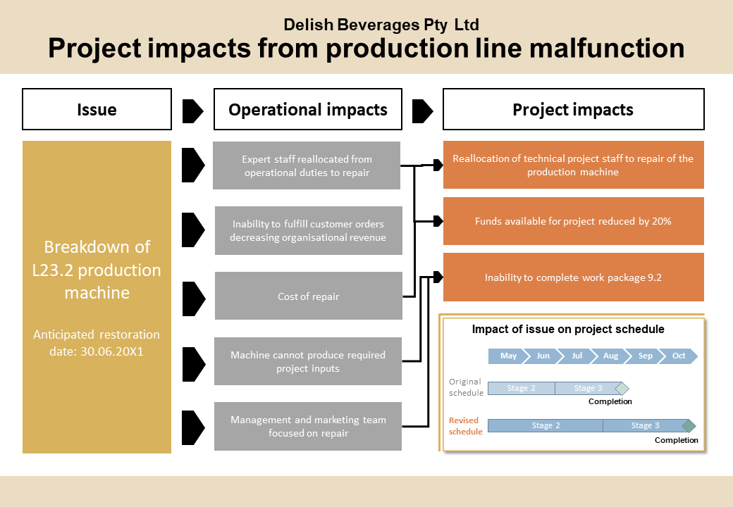 Workflow diagram of anticipated outcomes. Workflow split into three columns - issue, operational impacts and project impacts