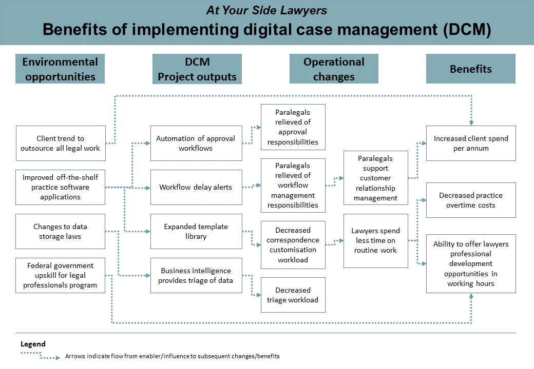 Workflow diagram with boxes and arrows. Worfklow with headings: environmental opportunites, DCM project outputs, operational changes and benefits