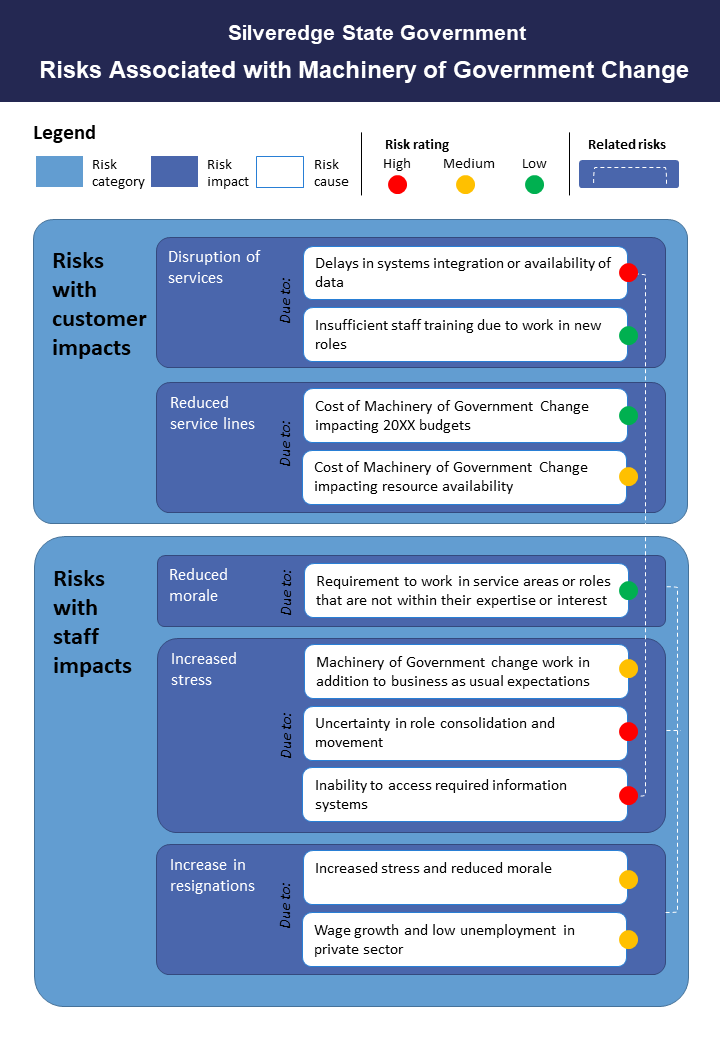 Portait infographic of related items grouped in different groups. Portrait diagram split into two blue boxes. One titled risks with customer impacts and risk wth staff impacts. Within these boxes are statements such as disruptions of services or low staff morale and they ar categoried with a traffic light approach.