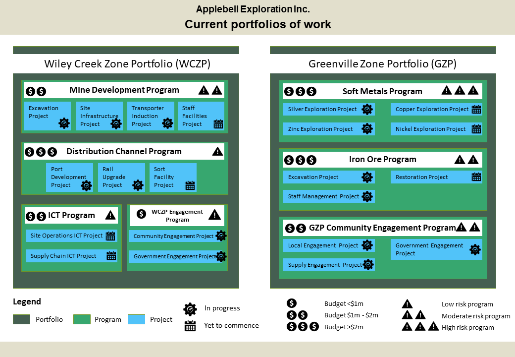 Infographic of groups of related items. Diagram split into two boxes. ne represention Wiley Creek Zone portolfio with the headings of Mine Development Program, Distribution channel program and ICT program. The othr box is for the Greenville Zone Portfolio which is split into soft metals program