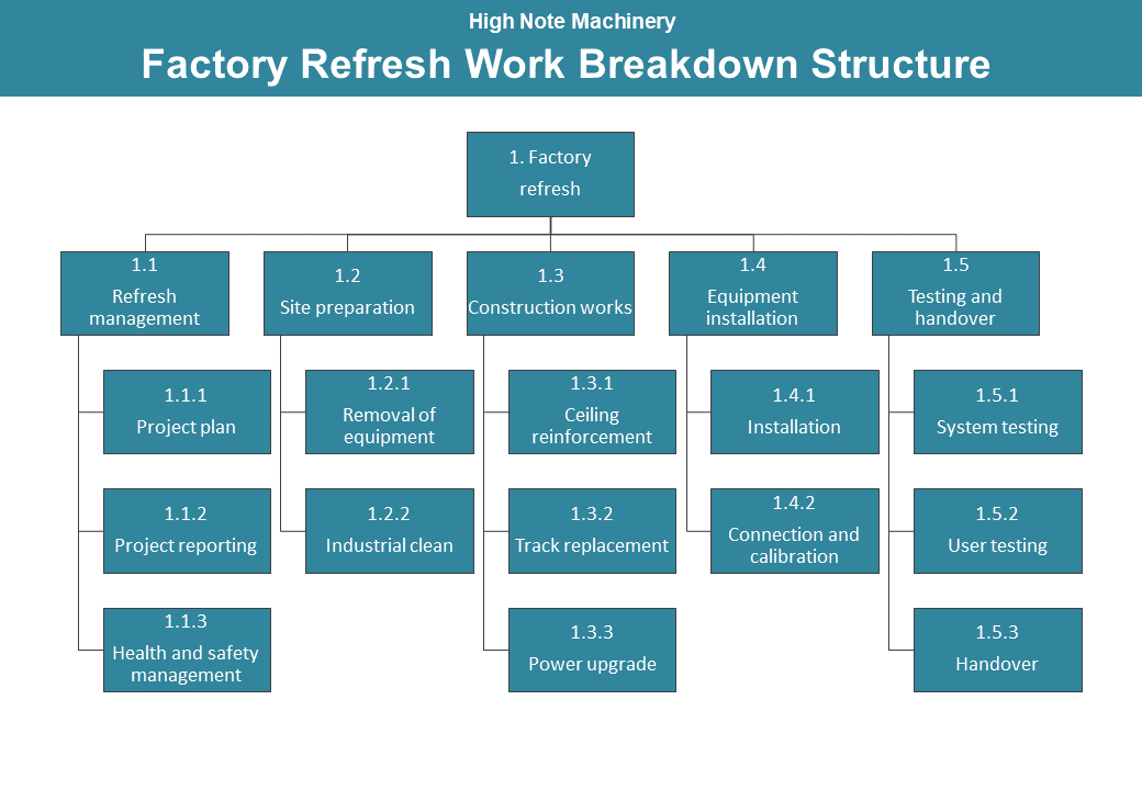 Template of hierarchical workflow. A factory work breakdown structure in a shade of blue.