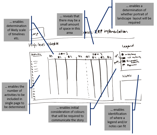 photo of visual with annotations