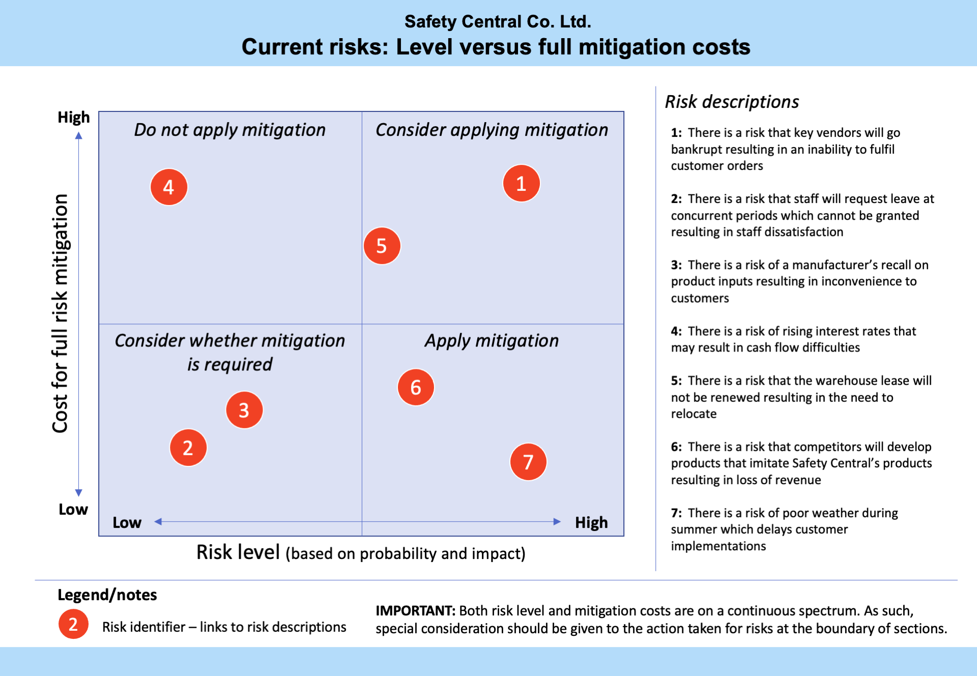Grid safety risk template. Four quadrant box with orange dots. Quadrants are split into do not apply mitigation, consider applying mitigation, consider whether mitigation is required and apply mitigation.