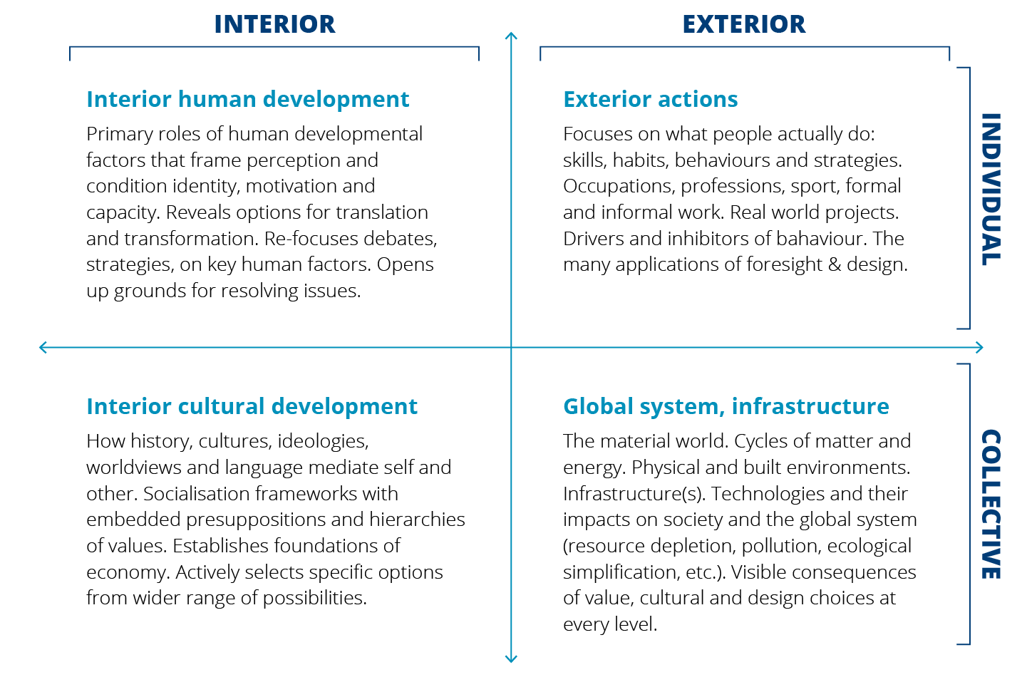 Four quandrants split by interior human development; interior cultural development, exterior actions and global sytem infrastructure