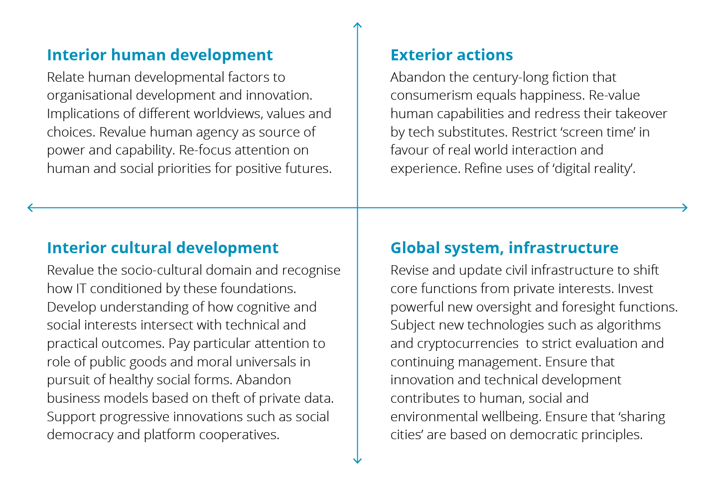 Quandrants split into four Interior human development Relate human developmental factors to organisational development and innovation. Implications of different worldviews, values and choices. Revalue human agency as source of power and capability. Re-focus attention on human and social priorities for positive futures; Exterior actions Abandon the century-long fiction that consumerism equals happiness. Re-value human capabilities and redress their takeover by tech substitutes. Restrict 'screen time' in favour of real world interaction and experience. Refine uses of 'digital reality';Interior cultural development Revalue the socio-cultural domain and recognise how IT conditioned by these foundations. Develop understanding of how cognitive and social interests intersect with technical and practical outcomes. Pay particular attention to role of public goods and moral universals in pursuit of healthy social forms. Abandon business models based on theft of private data. Support progressive innovations such as social democracy and platform cooperatives Global system, infrastructure Revise and update civil infrastructure to shift core functions from private interests. Invest powerful new oversight and foresight functions. Subject new technologies such as algorithms and cryptocurrencies to strict evaluation and continuing management. Ensure that innovation and technical development contributes to human, social and environmental wellbeing. Ensure that 'sharing cities' are based on democratic principles.