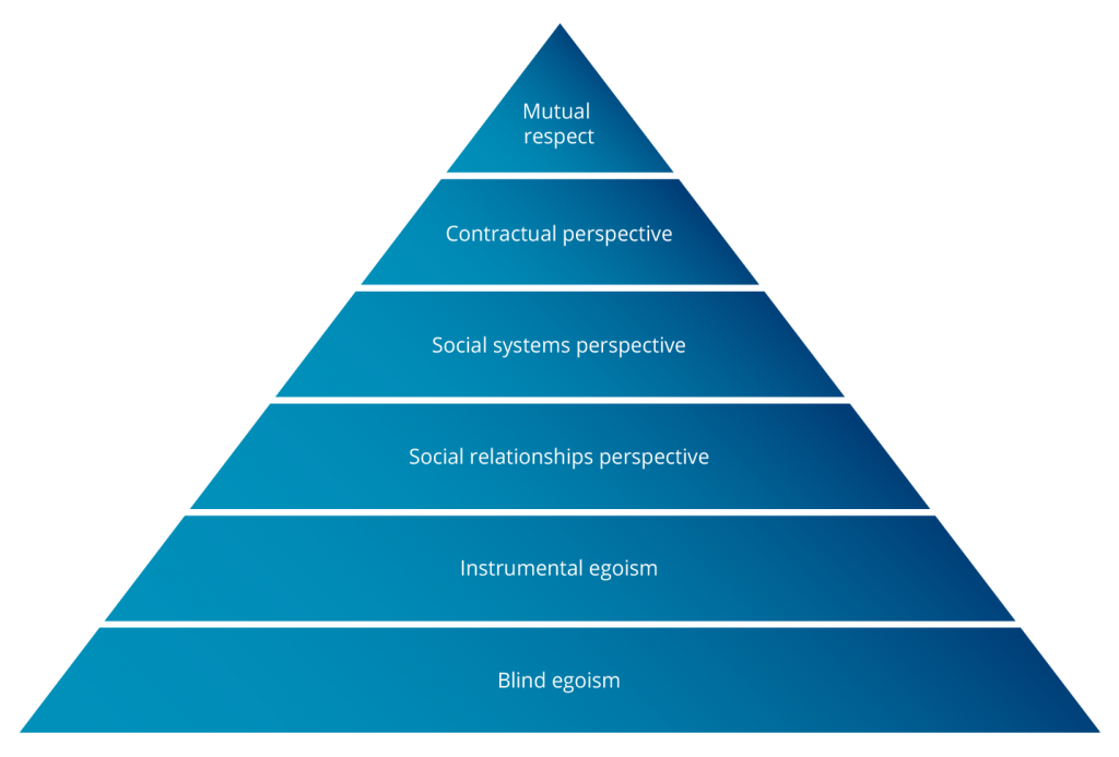 Blue pyrmaid. At the top it says mutual respect. The next layer says contractual perspective, followed by social systems perspective, then social relationships perspecitves, instrumental egoism and blind egoism